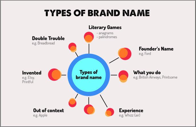 Các cách đặt tên thương hiệu phổ biến