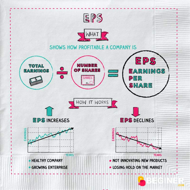 EPS là gì?